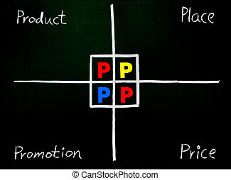 Marketing 4P, Product, Place, Promotion, Price, hand writing words on blackboard
