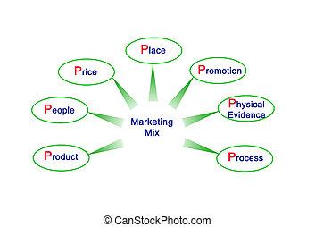 marketing, 7p, miscelare