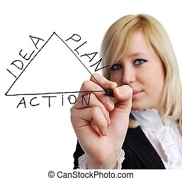 Marketing - An image of a woman drawing a plan