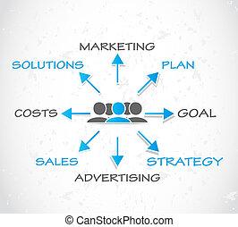 marketing, anunciando, estratégia
