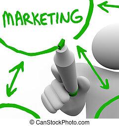 marketing, asse, diagramma flusso, disegno
