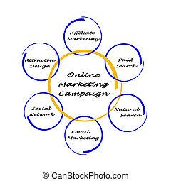 marketing, campagne, online