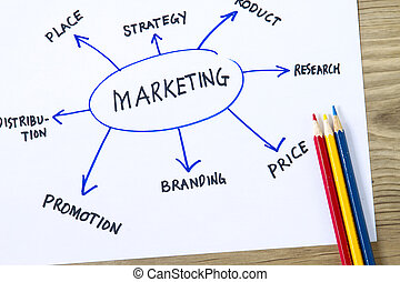 marketing, carta fluxo