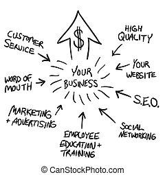 marketing, carta fluxo, negócio