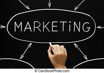 marketing, carta fluxo, quadro-negro