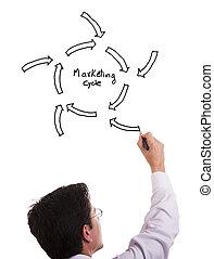 marketing, ciclo, schizzo