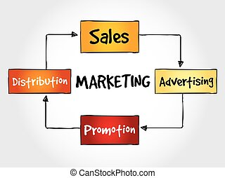 Marketing components, business concept.