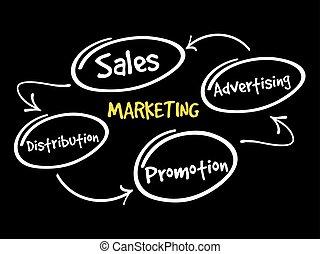 Marketing components business management