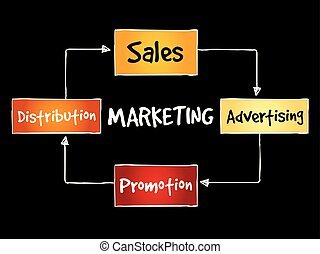 Marketing components concept - Marketing components business...