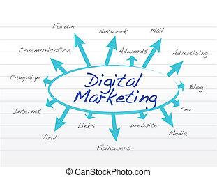 marketing, concept