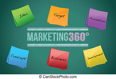 Marketing concept chart