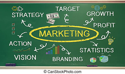 Marketing concept diagram