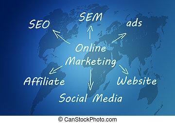 marketing, concetto, linea