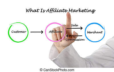 marketing, cosa, affiliate