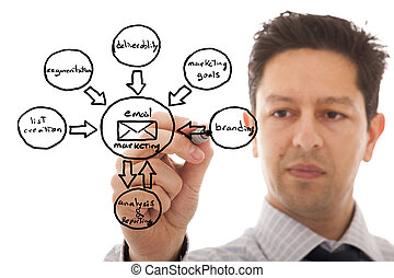 Marketing cycle sketch - businessmen drawing a marketing...