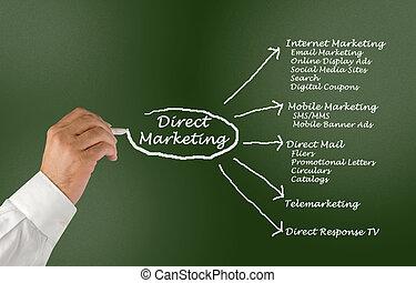 marketing, direkt