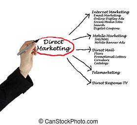 marketing, diretto