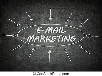marketing, e-mail