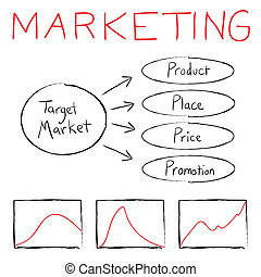 Marketing Flow Chart - Flow chart illustrating the basics of...