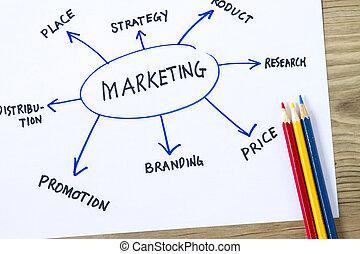 marketing, informatiestroomschema