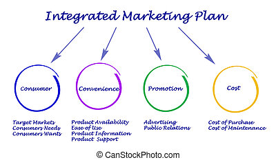 marketing, integriert, plan