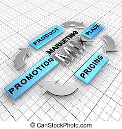 marketing, malen, vermalen