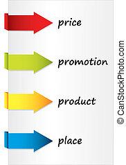 marketing, miscelare
