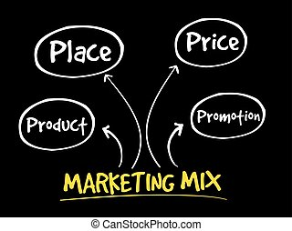 marketing, miscelare, mente, mappa