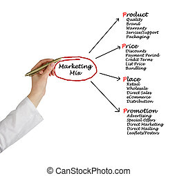 marketing, mischling
