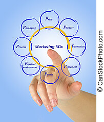 marketing, mischling