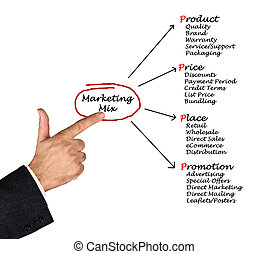 marketing, mistura