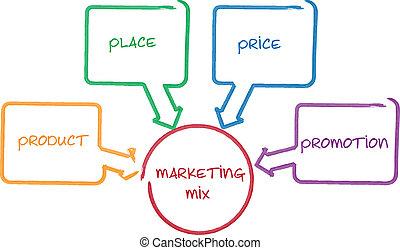marketing, mistura, negócio, diagrama