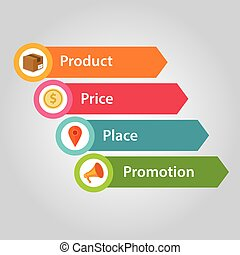 marketing mix 4p product price people promotion