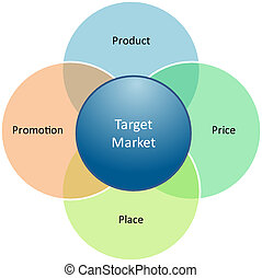 Marketing mix business diagram management strategy concept...