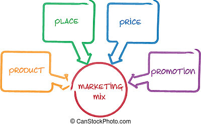 Marketing mix business diagram management strategy concept...