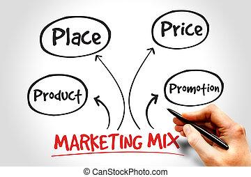Marketing mix mind map, business management strategy concept