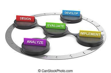 marketing, modelo, addie, negócio, estrutura