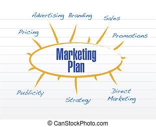 marketing plan model diagram illustration design