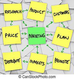 marketing, princípios, ligado, notas pegajosas