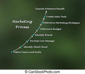 marketing, proces