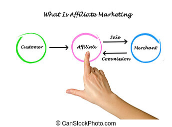marketing, que, affiliate