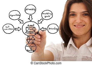 marketing, skica, cyklus