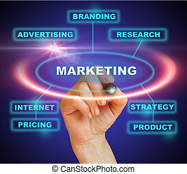 "marketing - businesswoman marking ""marketing"" in blue on the..."