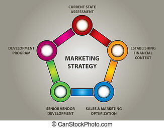 Marketing strategy chart