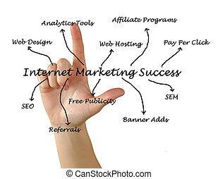 marketing, sucesso, internet