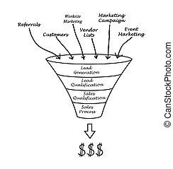 marketing, tölcsér