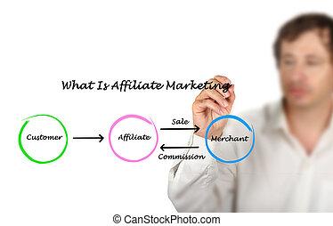 marketing, wat, affiliate