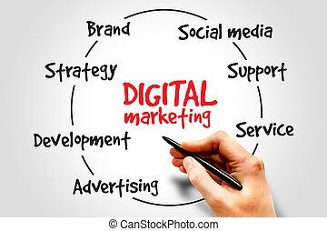 marknadsföra, digital