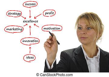marknadsföra, kvinna, visar, affärsverksamhet strategi