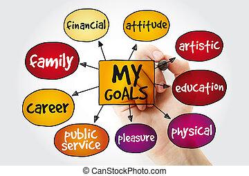 marqueur, carte, esprit, mon, buts